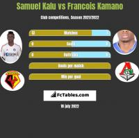 Samuel Kalu vs Francois Kamano h2h player stats