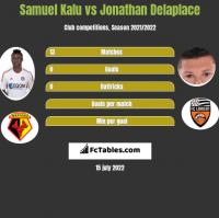 Samuel Kalu vs Jonathan Delaplace h2h player stats