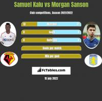 Samuel Kalu vs Morgan Sanson h2h player stats