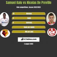 Samuel Kalu vs Nicolas De Preville h2h player stats