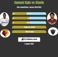 Samuel Kalu vs Otavio h2h player stats
