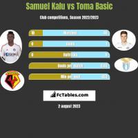 Samuel Kalu vs Toma Basic h2h player stats