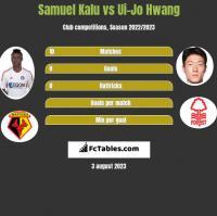 Samuel Kalu vs Ui-Jo Hwang h2h player stats