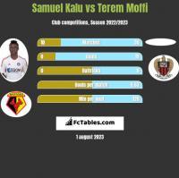 Samuel Kalu vs Terem Moffi h2h player stats