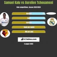 Samuel Kalu vs Aurelien Tchouameni h2h player stats