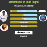 Samuel Kalu vs Colin Dagba h2h player stats