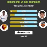 Samuel Kalu vs Adil Aouchiche h2h player stats