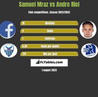 Samuel Mraz vs Andre Riel h2h player stats