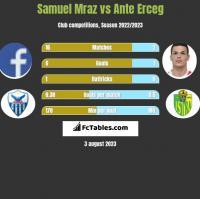 Samuel Mraz vs Ante Erceg h2h player stats