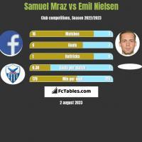 Samuel Mraz vs Emil Nielsen h2h player stats