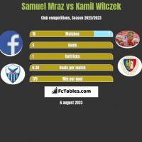 Samuel Mraz vs Kamil Wilczek h2h player stats