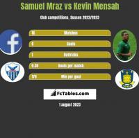 Samuel Mraz vs Kevin Mensah h2h player stats