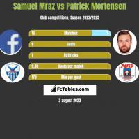 Samuel Mraz vs Patrick Mortensen h2h player stats