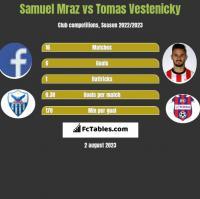Samuel Mraz vs Tomas Vestenicky h2h player stats