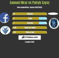 Samuel Mraz vs Patryk Szysz h2h player stats