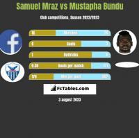 Samuel Mraz vs Mustapha Bundu h2h player stats