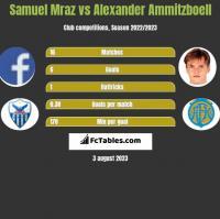 Samuel Mraz vs Alexander Ammitzboell h2h player stats