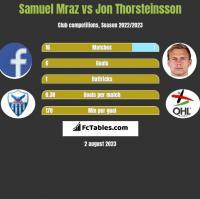 Samuel Mraz vs Jon Thorsteinsson h2h player stats