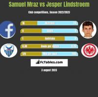 Samuel Mraz vs Jesper Lindstroem h2h player stats