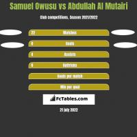 Samuel Owusu vs Abdullah Al Mutairi h2h player stats