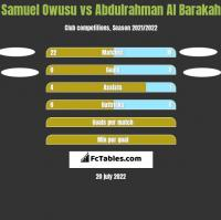 Samuel Owusu vs Abdulrahman Al Barakah h2h player stats