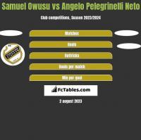 Samuel Owusu vs Angelo Pelegrinelli Neto h2h player stats