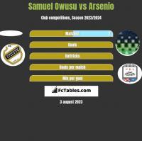 Samuel Owusu vs Arsenio h2h player stats