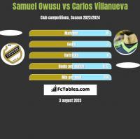 Samuel Owusu vs Carlos Villanueva h2h player stats