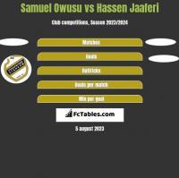 Samuel Owusu vs Hassen Jaaferi h2h player stats