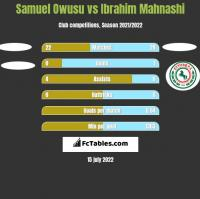 Samuel Owusu vs Ibrahim Mahnashi h2h player stats