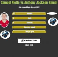 Samuel Piette vs Anthony Jackson-Hamel h2h player stats