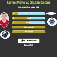 Samuel Piette vs Cristian Dajome h2h player stats