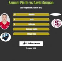 Samuel Piette vs David Guzman h2h player stats