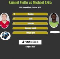 Samuel Piette vs Michael Azira h2h player stats