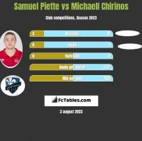 Samuel Piette vs Michaell Chirinos h2h player stats