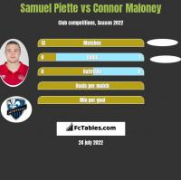 Samuel Piette vs Connor Maloney h2h player stats