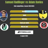 Samuel Radlinger vs Adam Davies h2h player stats