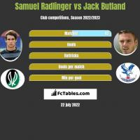 Samuel Radlinger vs Jack Butland h2h player stats