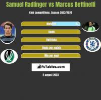 Samuel Radlinger vs Marcus Bettinelli h2h player stats