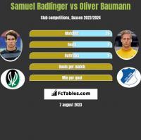 Samuel Radlinger vs Oliver Baumann h2h player stats