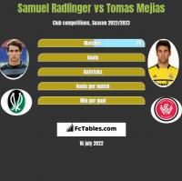 Samuel Radlinger vs Tomas Mejias h2h player stats