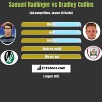 Samuel Radlinger vs Bradley Collins h2h player stats