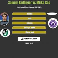 Samuel Radlinger vs Mirko Kos h2h player stats