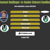 Samuel Radlinger vs Daniel-Edward Daniliuc h2h player stats