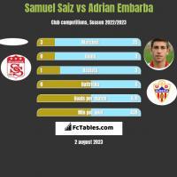 Samuel Saiz vs Adrian Embarba h2h player stats