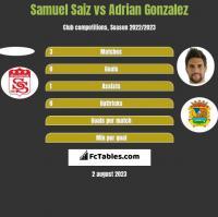 Samuel Saiz vs Adrian Gonzalez h2h player stats