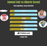 Samuel Saiz vs Alberto Escasi h2h player stats