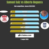 Samuel Saiz vs Alberto Noguera h2h player stats