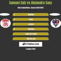Samuel Saiz vs Alejandro Sanz h2h player stats