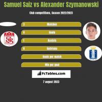 Samuel Saiz vs Alexander Szymanowski h2h player stats